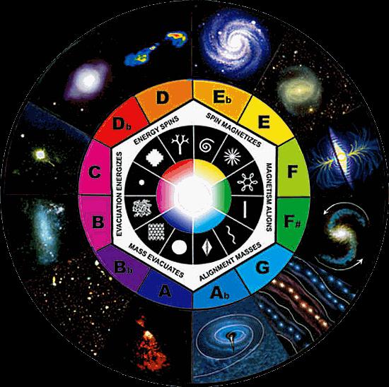 S signes du zodiaque page 28